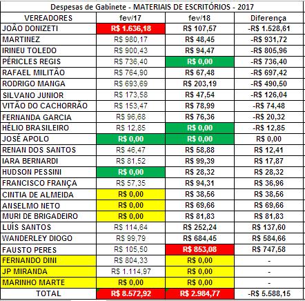 Comparação dos Gastos de Gabinete dos Vereadores de Sorocaba de Fevereiro de 2017 com Fevereiro de 2018 com Materiais de Escritórios