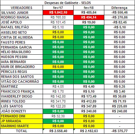 Comparação dos Gastos de Gabinete dos Vereadores de Sorocaba de Fevereiro de 2017 com Fevereiro de 2018 com Selos