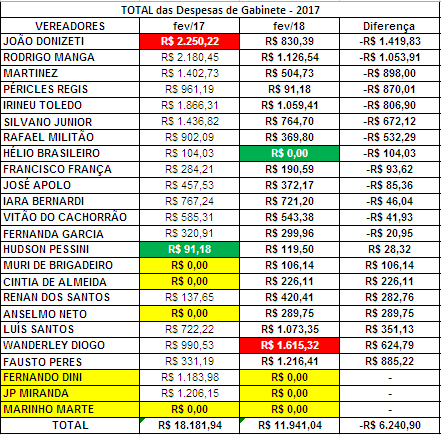 Comparação dos Gastos de Gabinete dos Vereadores de Sorocaba de Fevereiro de 2017 com Fevereiro de 2018