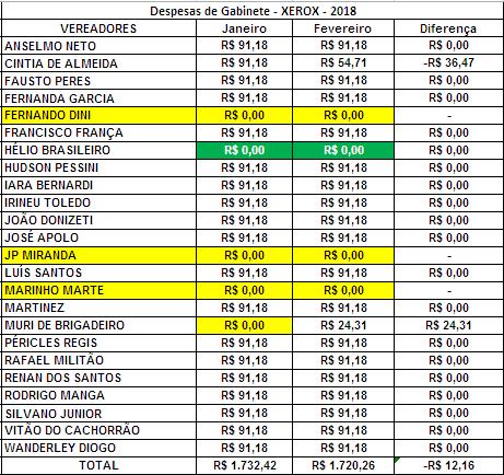 Comparação dos Gastos de Gabinete dos Vereadores de Sorocaba em Janeiro e Fevereiro de 2018 com Xerox