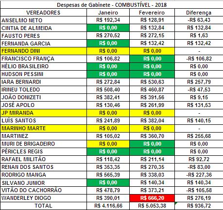 Comparação dos Gastos de Gabinete dos Vereadores de Sorocaba de Janeiro e Fevereiro de 2018 com Combustível