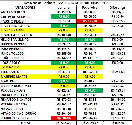 Comparação dos Gastos de Gabinete dos Vereadores de Sorocaba de Janeiro e Fevereiro de 2018 com Materiais de Escritórios