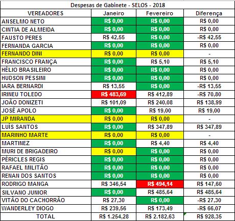Comparação dos Gastos de Gabinete dos Vereadores de Sorocaba de Janeiro e Fevereiro de 2018 com Selos