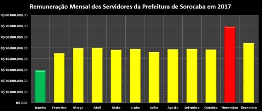 Remuneração Mensal dos Servidores da Prefeitura de Sorocaba em 2017 (meses)