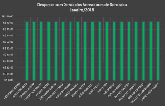 Gastos de Gabinete dos Vereadores de Sorocaba em Janeiro de 2018 com Xerox