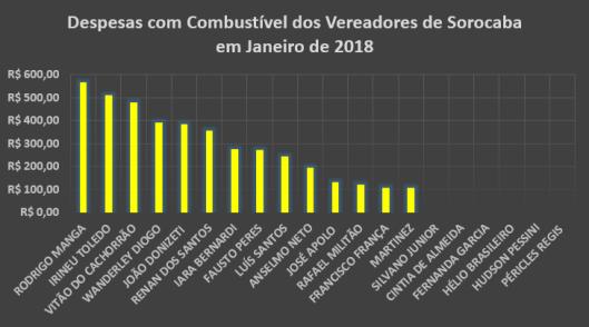 Gráfico dos gastos com Combustíveis dos Vereadores de Sorocaba em Janeiro de 2018