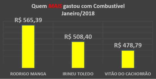 Gráfico dos gastos com Combustíveis dos Vereadores de Sorocaba em Janeiro de 2018 – Quem mais gastou