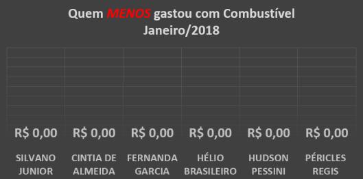 Gráfico dos gastos com Combustíveis dos Vereadores de Sorocaba em Janeiro de 2018 – Quem menos gastou