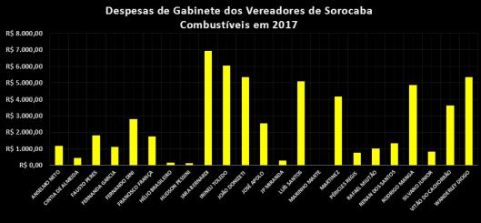 Gastos com Combustível pelos Vereadores de Sorocaba em 2017