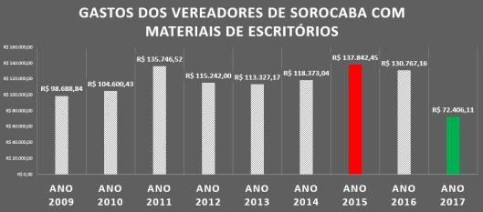 Gastos dos Vereadores de Sorocaba com Materiais de Escritórios de 2009 à 2017