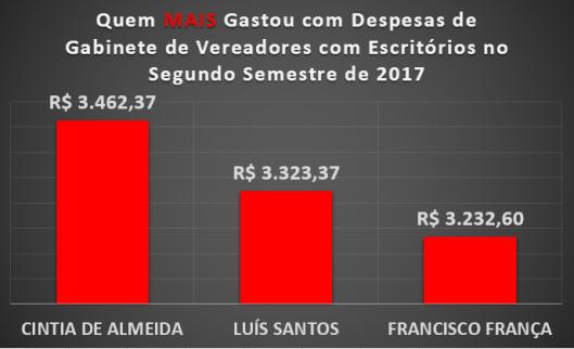 Qual Vereador de Sorocaba mais gastou com Materiais de Escritórios no Segundo Semestre de 2017