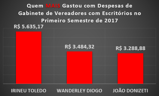 Qual Vereador de Sorocaba mais gastou com Materiais de Escritórios no Primeiro Semestre de 2017