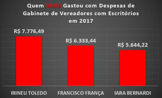 Qual Vereador de Sorocaba mais gastou com Materiais de Escritórios em 2017