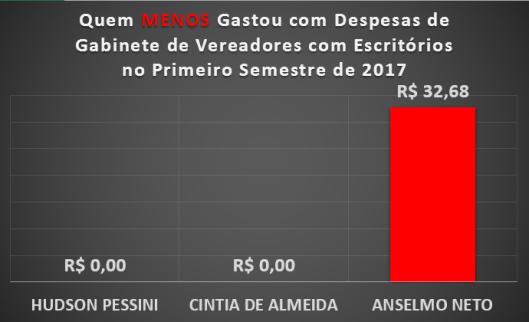 Qual Vereador de Sorocaba menos gastou com Materiais de Escritórios no Primeiro Semestre de 2017