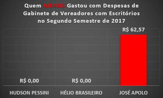 Qual Vereador de Sorocaba menos gastou com Materiais de Escritórios no Segundo Semestre de 2017
