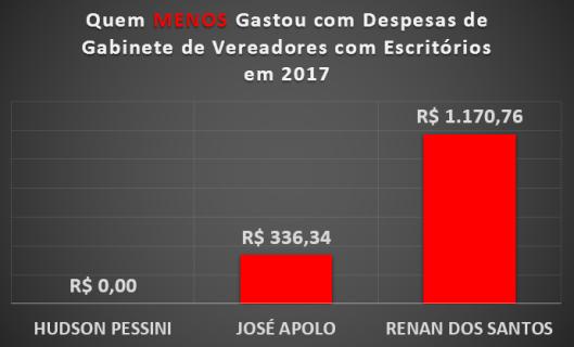 Qual Vereador de Sorocaba menos gastou com Materiais de Escritórios em 2017