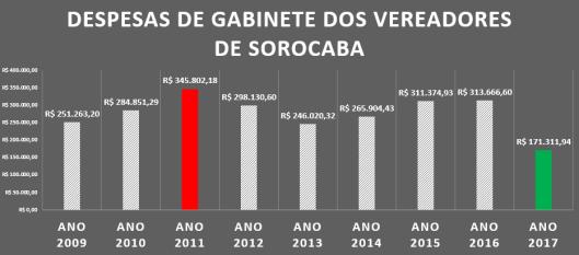 Gastos de Gabinete dos Vereadores de Sorocaba de 2009 à 2017