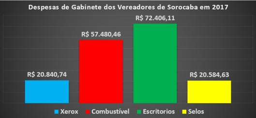 Gastos de Gabinete dos Vereadores em 2017