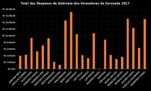 Gastos com Despesas de Gabinete dos Vereadores de Sorocaba em 2017
