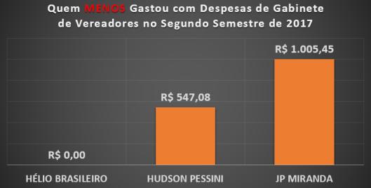 Qual Vereador de Sorocaba menos gastou com Despesas de Gabinete no Segundo Semestre de 2017