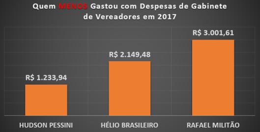 Qual Vereador de Sorocaba menos gastou com Despesas de Gabinete em 2017