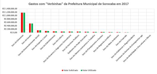 """Gastos com """"Verbinhas"""" na Prefeitura Municipal de Sorocaba em 2017"""