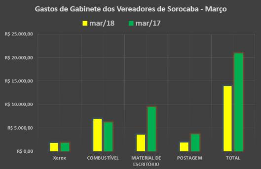 Gastos de Gabinete dos Vereadores de Sorocaba em Março de 2018