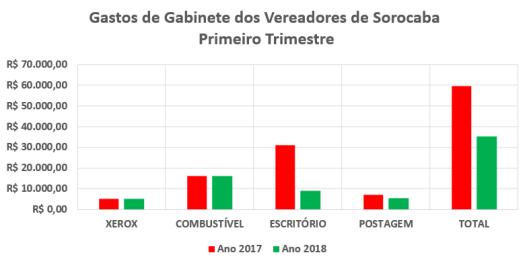 Despesas de Gabinete dos Vereadores de Sorocaba no Primeiro Trimestre de 2017/2018