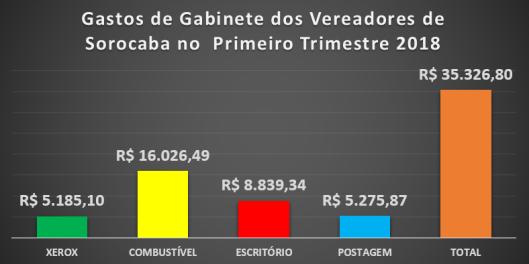 Despesas de Gabinete dos Vereadores de Sorocaba no Primeiro Trimestre de 2018