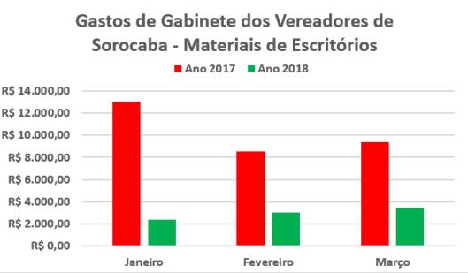 Despesas de Gabinete dos Vereadores de Sorocaba com Materiais de Escritórios no Primeiro Trimestre de 2017/2018