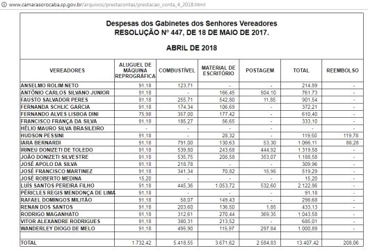 Gastos de Gabinete dos Vereadores de Sorocaba em Abril de 2018