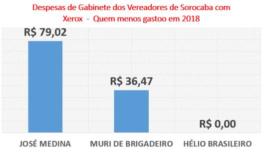 Gastos dos Vereadores de Sorocaba com Xerox - Quem menos gastou em 2018