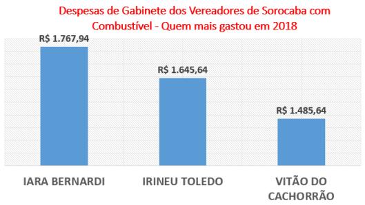 Gastos dos Vereadores de Sorocaba com Combustível - Quem menos gastou em 2018