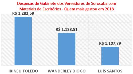 Gastos dos Vereadores de Sorocaba com Materiais de Escritórios - Quem mais gastou em 2018