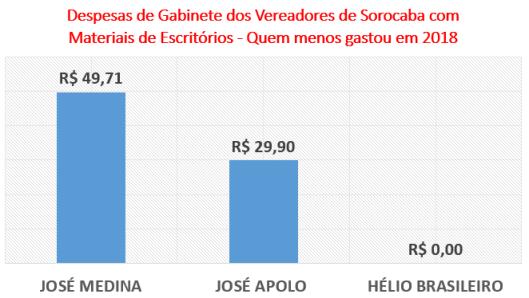 Gastos dos Vereadores de Sorocaba com Materiais de Escritórios - Quem menos gastou em 2018