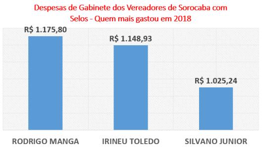 Gastos dos Vereadores de Sorocaba com Selos - Quem mais gastou em 2018