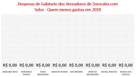 Gastos dos Vereadores de Sorocaba com Selos - Quem menos gastou em 2018