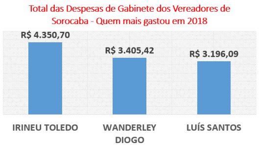 Total dos Gastos dos Vereadores de Sorocaba - Quem mais gastou em 2018