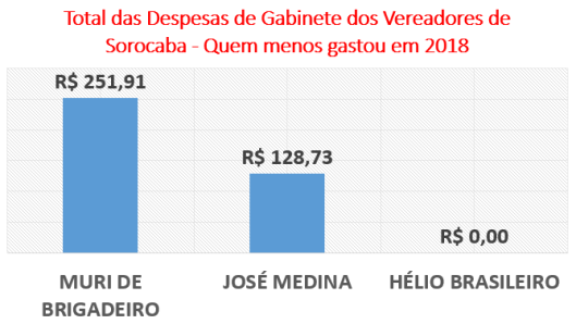 Total dos Gastos dos Vereadores de Sorocaba - Quem menos gastou em 2018