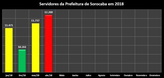 Quantidade de Servidores da Prefeitura Municipal de Sorocaba em 2018