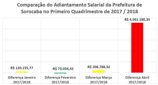 Adiantamento Salarial do Primeiro Quadrimestre de 2018/2017