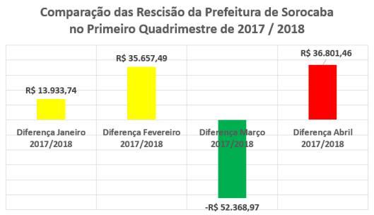 Comparação de Rescição 2017/2018