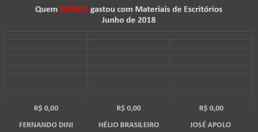 Gráfico dos gastos com Materiais de Escritórios dos Vereadores de Sorocaba em Junho de 2018 – Quem menos Gastou