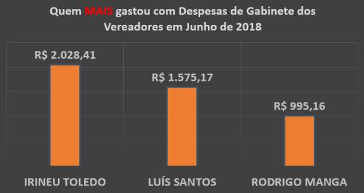 Gráfico do Total dos Gastos de Gabinete dos Vereadores de Sorocaba em Junho de 2018 – Quem mais Gastou