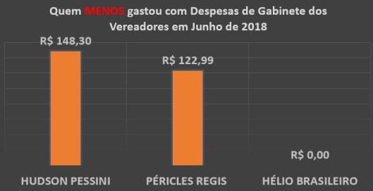 Gráfico do Total dos Gastos de Gabinete dos Vereadores de Sorocaba em Junho de 2018 – Quem menos Gastou