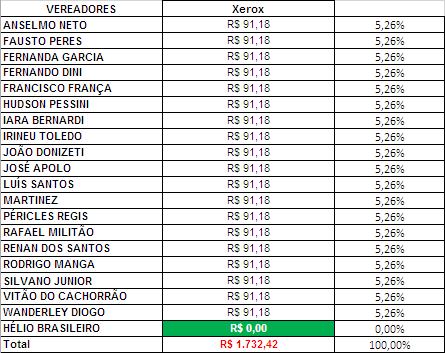 Gastos de Gabinete dos Vereadores de Sorocaba em Junho de 2018 com Xerox