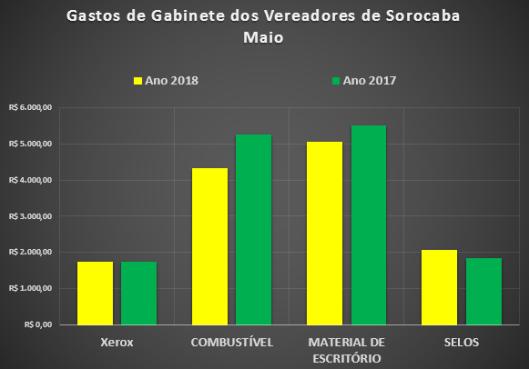 Gastos de Gabinete dos Vereadores de Sorocaba em Maio de 2018