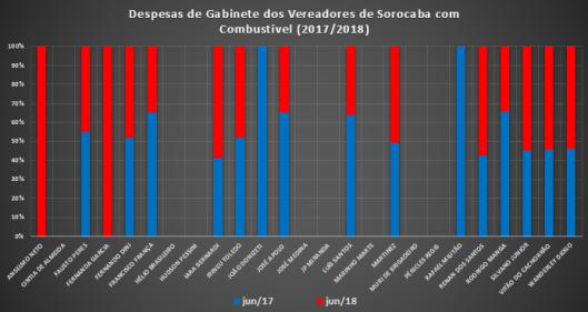 Comparação das Despesas de Gabinete de 2017/2018 – Combustível