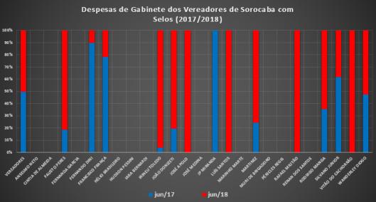 Comparação dos Gastos de Gabinete dos Vereadores de Sorocaba de Junho de 2017 com Junho de 2018 com Selos