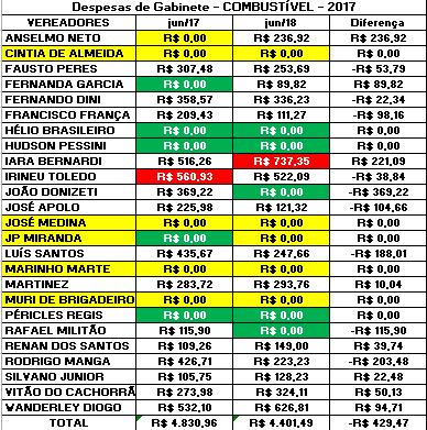 Comparação dos Gastos de Gabinete dos Vereadores de Sorocaba de Junho de 2017 com Junho de 2018 com Combustível